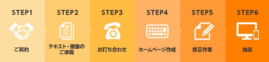 ホームページ作成の6ステップ